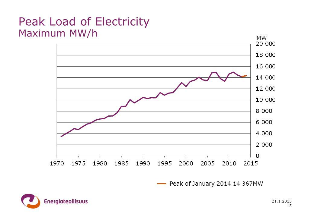 21.1.2015 Peak Load of Electricity Maximum MW/h Peak of January 2014 14 367MW 15