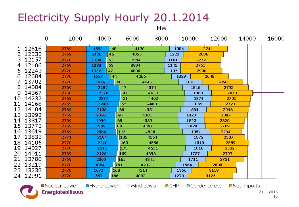21.1.2015 Electricity Supply Hourly 20.1.2014 16