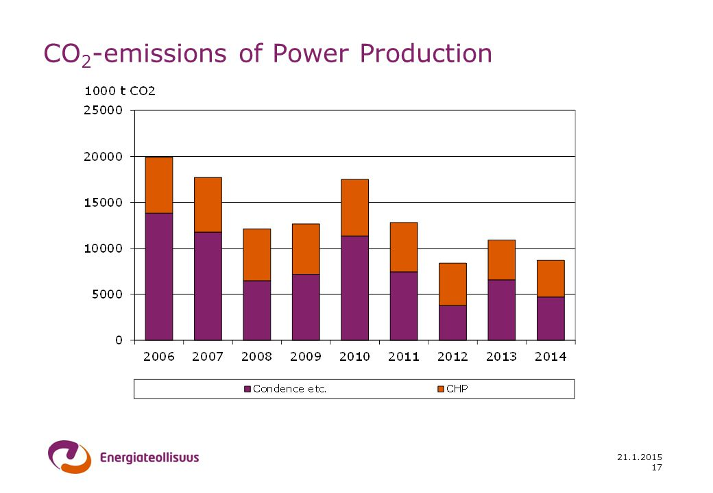 21.1.2015 CO 2 -emissions of Power Production 17
