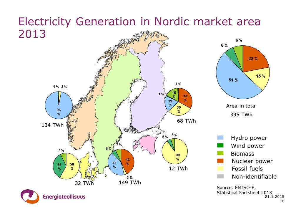 21.1.2015 Electricity Generation in Nordic market area 2013 18