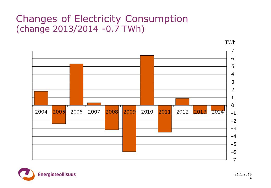 21.1.2015 Changes of Electricity Consumption (change 2013/2014 -0.7 TWh) 4