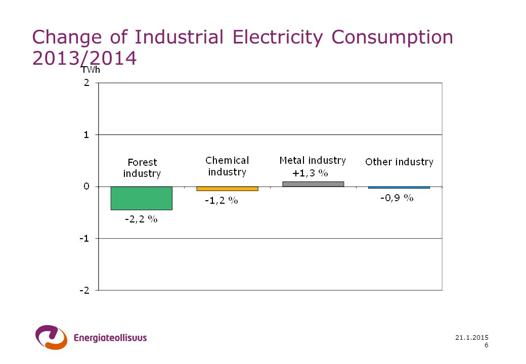 21.1.2015 Change of Industrial Electricity Consumption 2013/2014 6