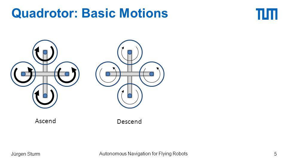 Quadrotor: Basic Motions Jürgen Sturm Autonomous Navigation for Flying Robots 5 Ascend Descend