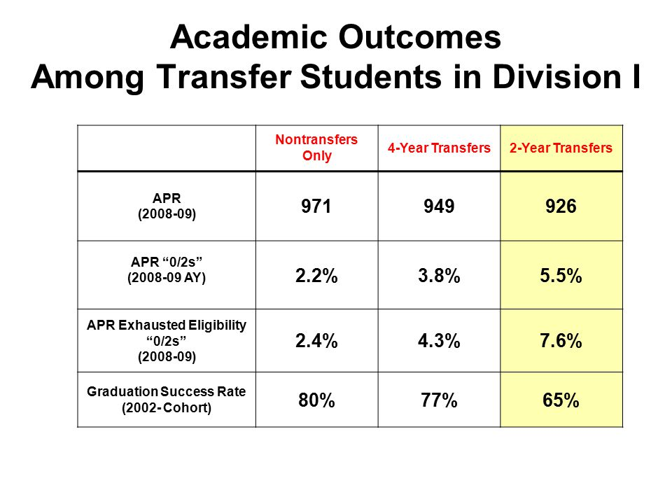 Academic Outcomes Among Transfer Students in Division I Nontransfers Only 4-Year Transfers2-Year Transfers APR (2008-09) 971949926 APR 0/2s (2008-09 AY) 2.2%3.8%5.5% APR Exhausted Eligibility 0/2s (2008-09) 2.4%4.3%7.6% Graduation Success Rate (2002- Cohort) 80%77%65%