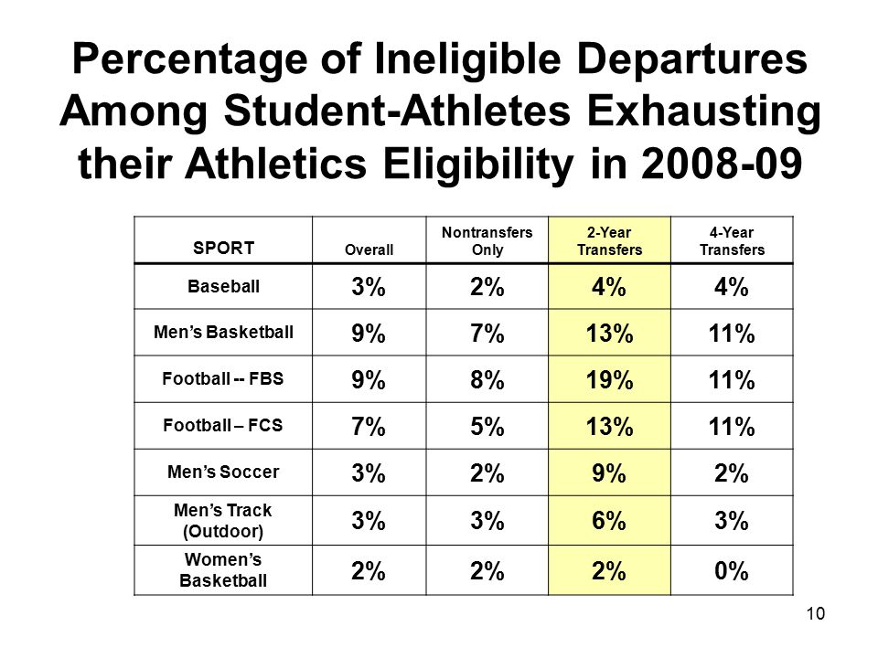 10 SPORT Overall Nontransfers Only 2-Year Transfers 4-Year Transfers Baseball 3%2%4% Men's Basketball 9%7%13%11% Football -- FBS 9%8%19%11% Football – FCS 7%5%13%11% Men's Soccer 3%2%9%2% Men's Track (Outdoor) 3% 6%3% Women's Basketball 2% 0% Percentage of Ineligible Departures Among Student-Athletes Exhausting their Athletics Eligibility in 2008-09