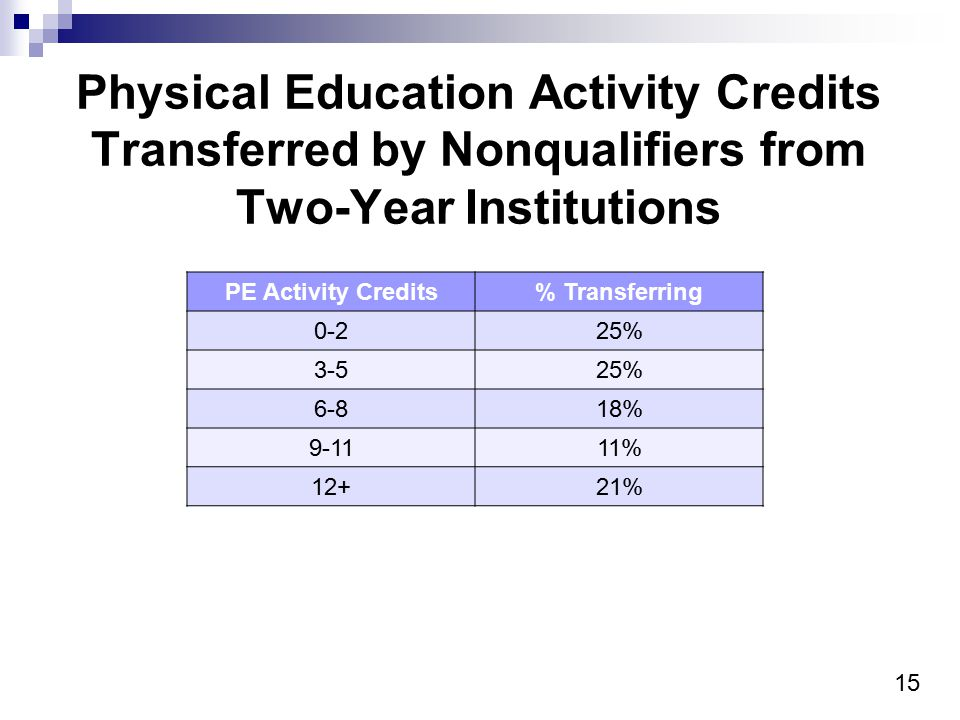 15 Physical Education Activity Credits Transferred by Nonqualifiers from Two-Year Institutions PE Activity Credits% Transferring 0-225% 3-525% 6-818% 9-1111% 12+21%