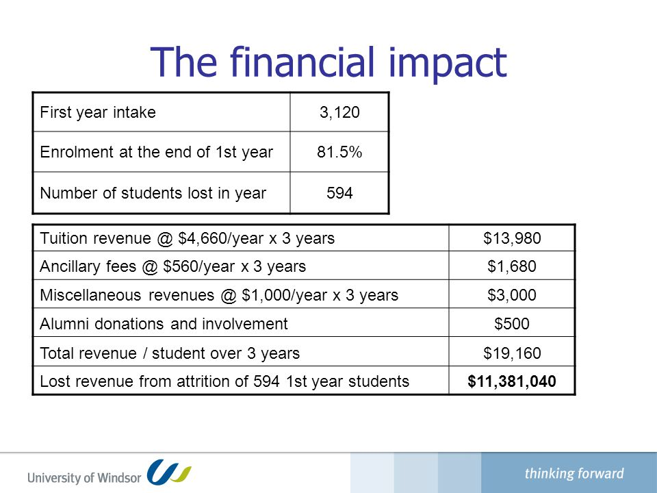 The financial impact First year intake3,120 Enrolment at the end of 1st year81.5% Number of students lost in year594 Tuition revenue @ $4,660/year x 3 years$13,980 Ancillary fees @ $560/year x 3 years$1,680 Miscellaneous revenues @ $1,000/year x 3 years$3,000 Alumni donations and involvement$500 Total revenue / student over 3 years$19,160 Lost revenue from attrition of 594 1st year students$11,381,040