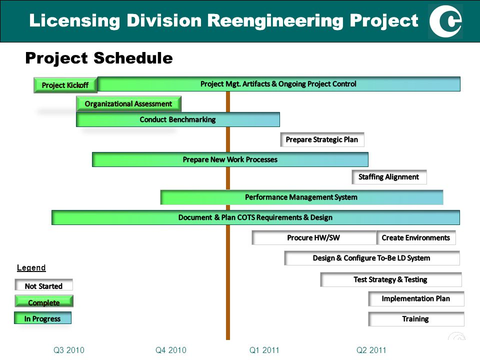 17 Licensing Division Reengineering Project 17 Licensing Division Reengineering Project Legend Project Schedule Q3 2010 Q4 2010 Q1 2011 Q2 2011