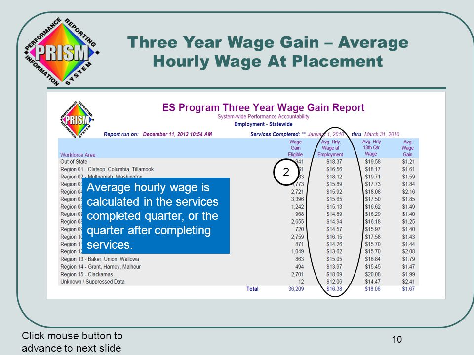 11 Wage Gain 1st Quarter after completing services Wage Gain – Average Hourly 13 th Quarter Wage 13 th Quarter Wage gain is always calculated thirteen quarters after the completed services quarter.