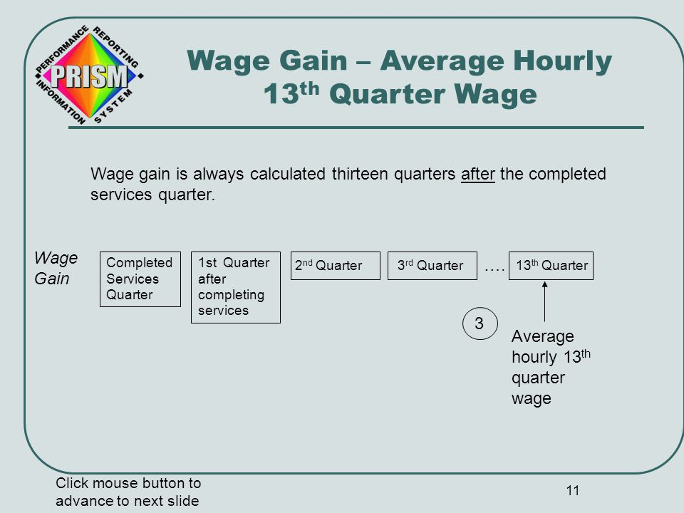 12 Wage Gain – Average Hourly 13 th Quarter Wage Click mouse button to advance to next slide Average hourly 13 th quarter wage is always calculated 13 quarters after the services completed quarter.