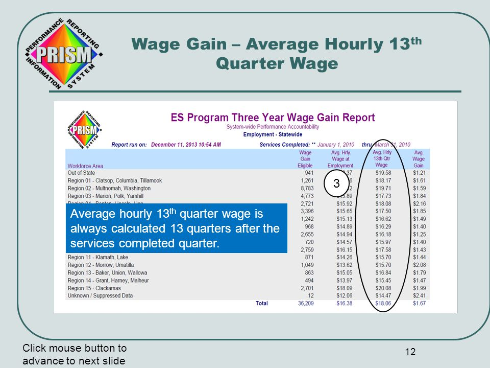13 Wage Gain 1st Quarter after completing services Three Year Wage Gain – Review 13 th Quarter Click mouse button to advance to next slide Completed Services Quarter 2 nd Quarter3 rd Quarter Wage gain calculation quarter Placement calculation quarter OR Wage gain = 13th quarter average hourly wages minus average hourly wages in the placement quarter.