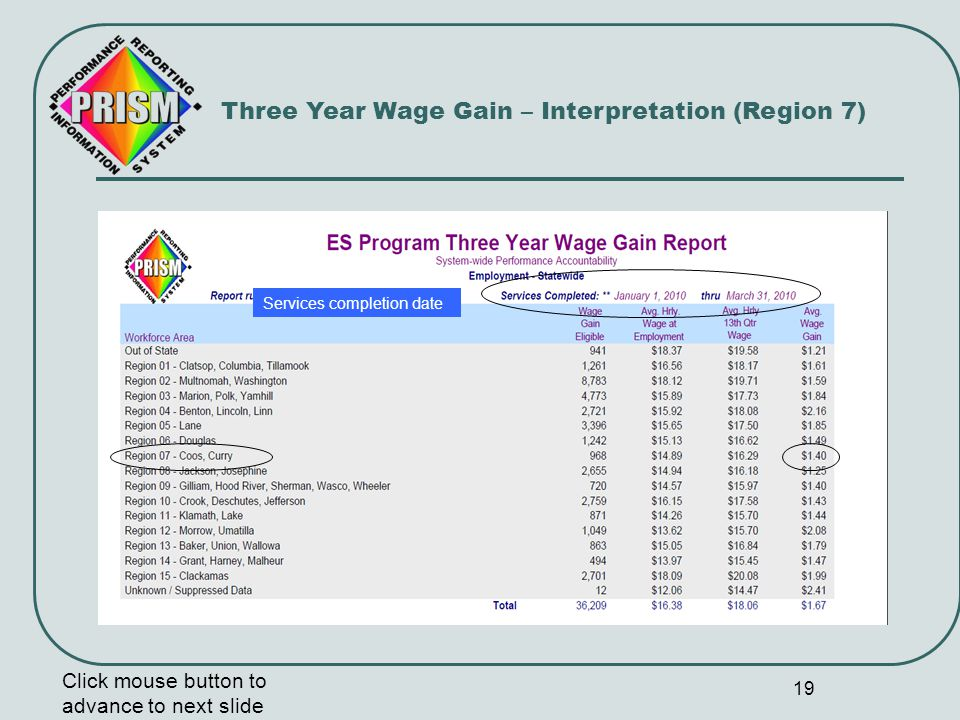 19 Three Year Wage Gain – Interpretation (Region 7) Click mouse button to advance to next slide Services completion date