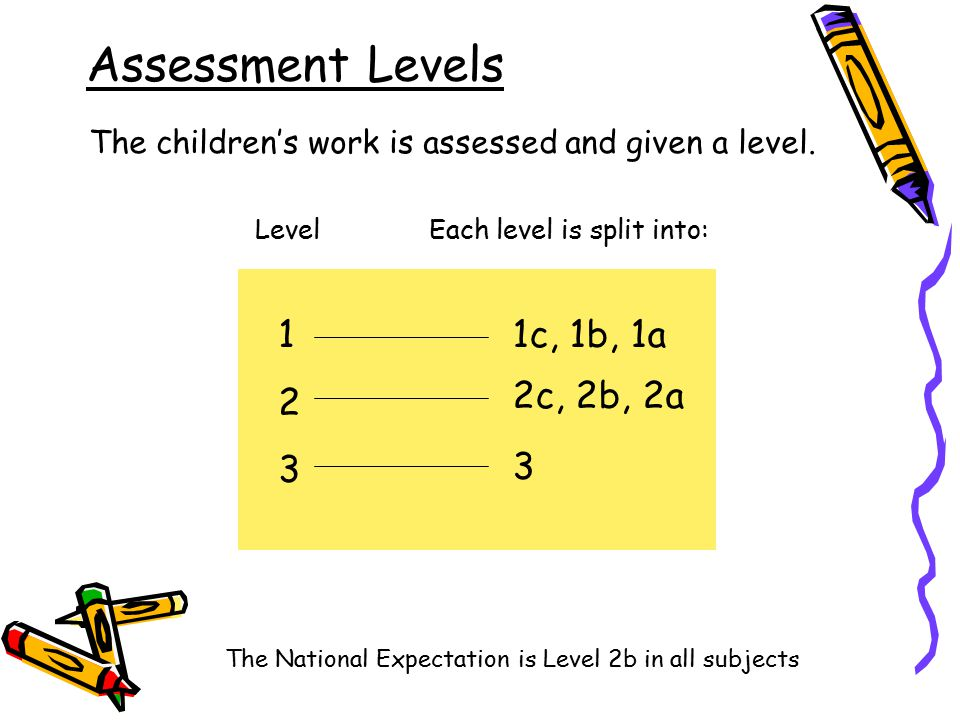 Assessment Levels 123123 The children's work is assessed and given a level.