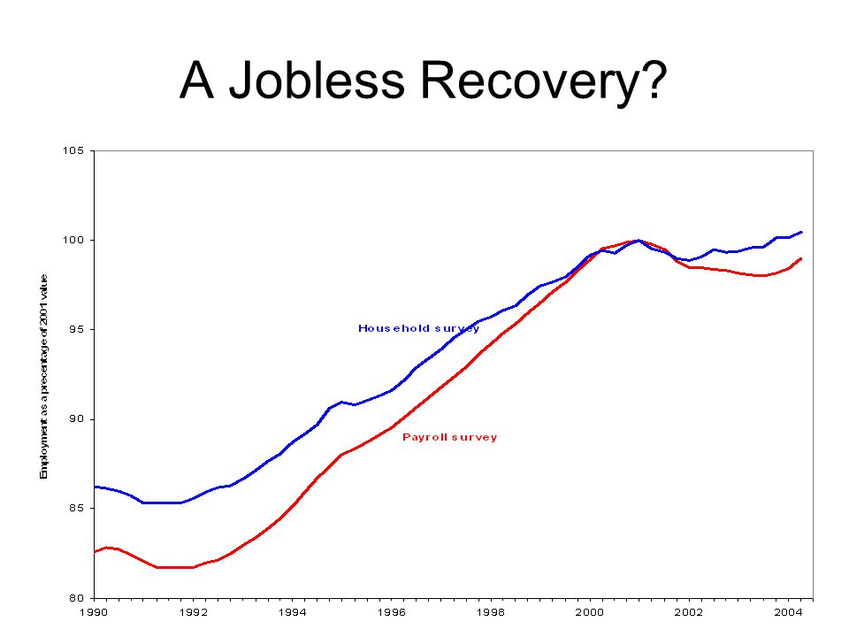 A Jobless Recovery