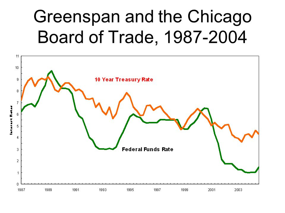 Greenspan and the Chicago Board of Trade, 1987-2004