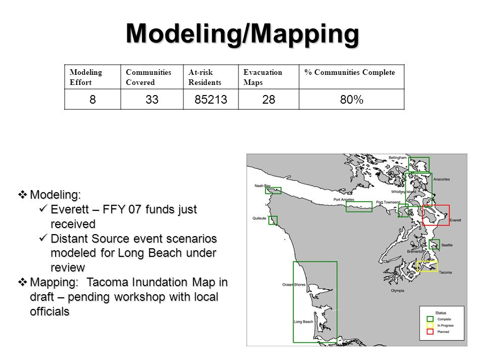 Modeling/Mapping Modeling Effort Communities Covered At-risk Residents Evacuation Maps % Communities Complete 833852132880%  Modeling: Everett – FFY 07 funds just received Everett – FFY 07 funds just received Distant Source event scenarios modeled for Long Beach under review Distant Source event scenarios modeled for Long Beach under review  Mapping: Tacoma Inundation Map in draft – pending workshop with local officials