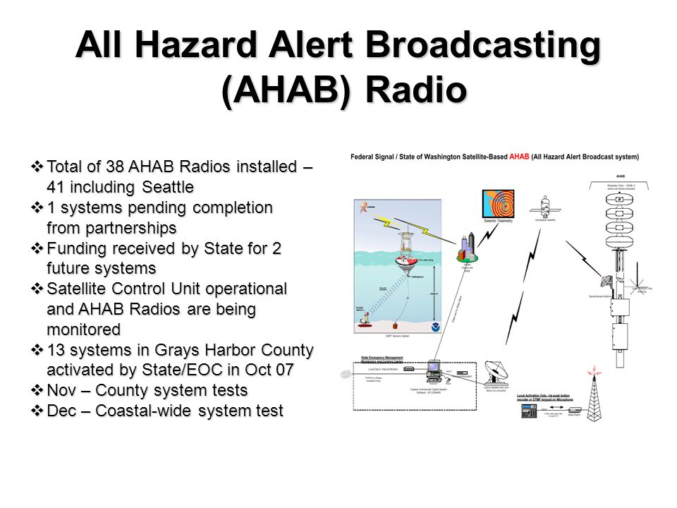  Total of 38 AHAB Radios installed – 41 including Seattle  1 systems pending completion from partnerships  Funding received by State for 2 future systems  Satellite Control Unit operational and AHAB Radios are being monitored  13 systems in Grays Harbor County activated by State/EOC in Oct 07  Nov – County system tests  Dec – Coastal-wide system test All Hazard Alert Broadcasting (AHAB) Radio (AHAB) Radio