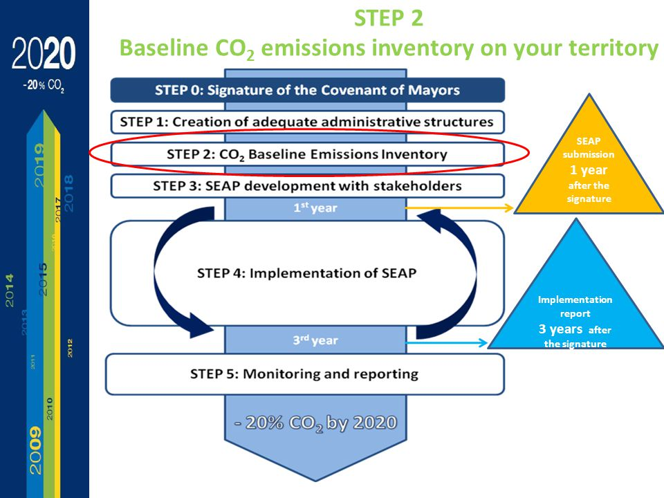 Implementation report 3 years after the signature SEAP submission 1 year after the signature STEP 2 Baseline CO 2 emissions inventory on your territory