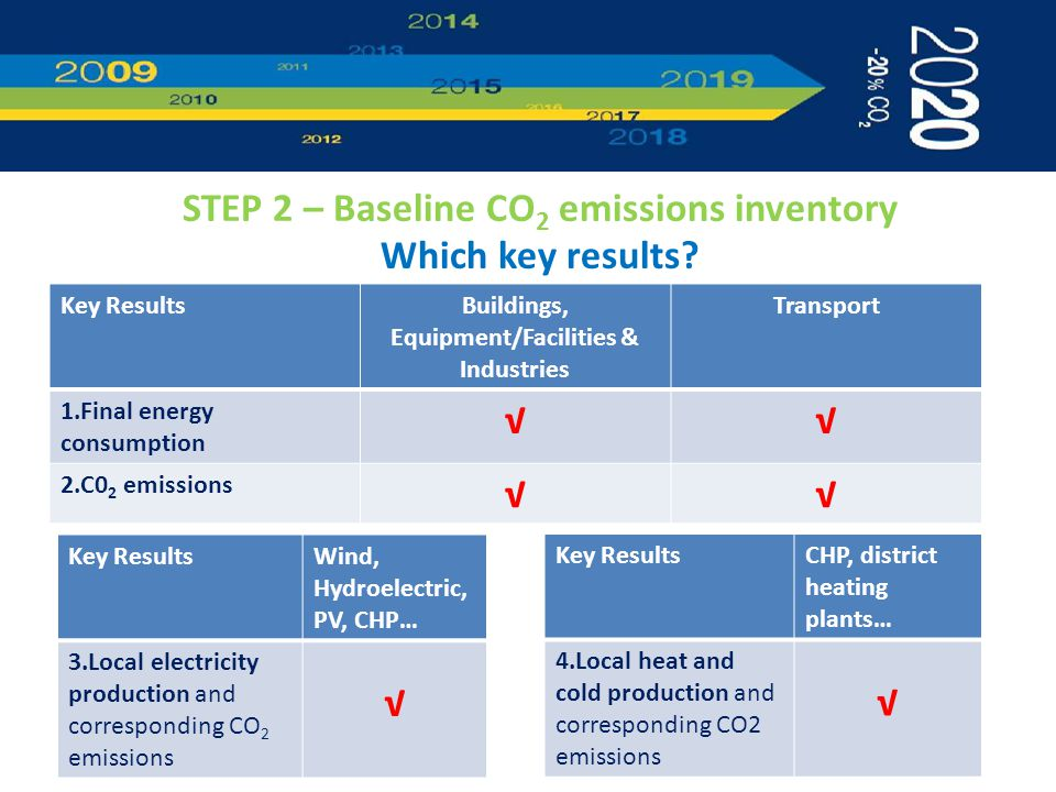STEP 2 – Baseline CO 2 emissions inventory Which key results.