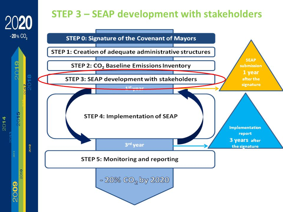 Implementation report 3 years after the signature SEAP submission 1 year after the signature STEP 3 – SEAP development with stakeholders