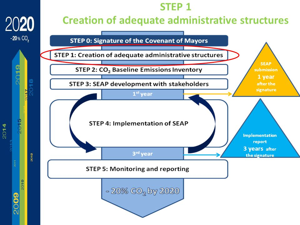 Implementation report 3 years after the signature SEAP submission 1 year after the signature STEP 1 Creation of adequate administrative structures