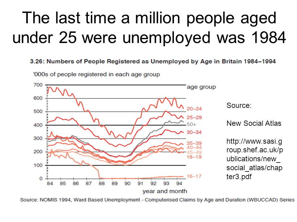 The last time a million people aged under 25 were unemployed was 1984 Source: New Social Atlas http://www.sasi.g roup.shef.ac.uk/p ublications/new_ so