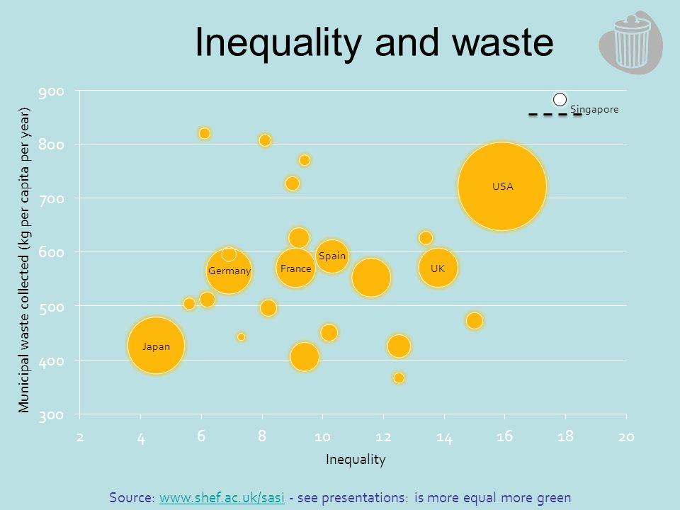 Inequality and waste Japan Germany France Spain UK USA Inequality Singapore Municipal waste collected (kg per capita per year) Source: www.shef.ac.uk/