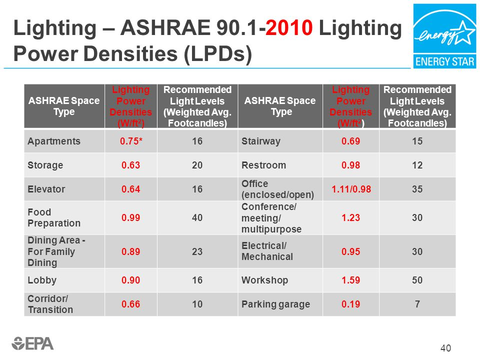 Lighting – ASHRAE 90.1-2010 Lighting Power Densities (LPDs) ASHRAE Space Type Lighting Power Densities (W/ft 2 ) Recommended Light Levels (Weighted Av