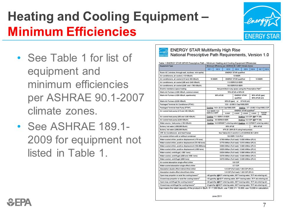 Heating and Cooling Equipment – Minimum Efficiencies See Table 1 for list of equipment and minimum efficiencies per ASHRAE 90.1-2007 climate zones. Se