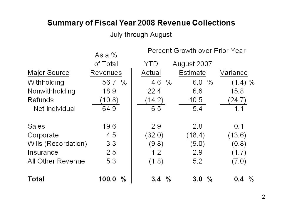 2 Summary of Fiscal Year 2008 Revenue Collections July through August