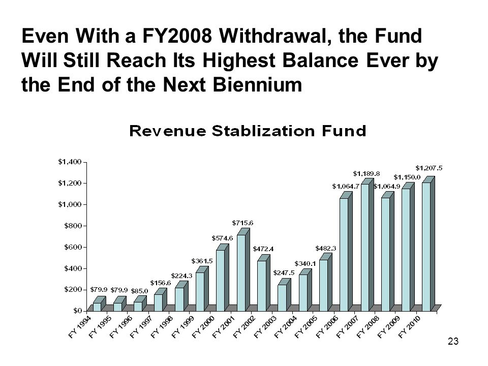 23 Even With a FY2008 Withdrawal, the Fund Will Still Reach Its Highest Balance Ever by the End of the Next Biennium