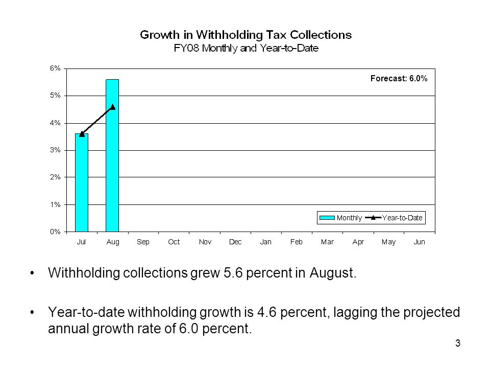 4 Collections of sales and use taxes were essentially flat in August.