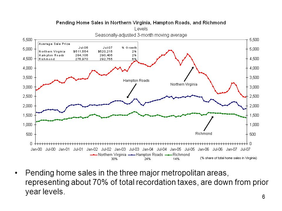 6 Pending home sales in the three major metropolitan areas, representing about 70% of total recordation taxes, are down from prior year levels.