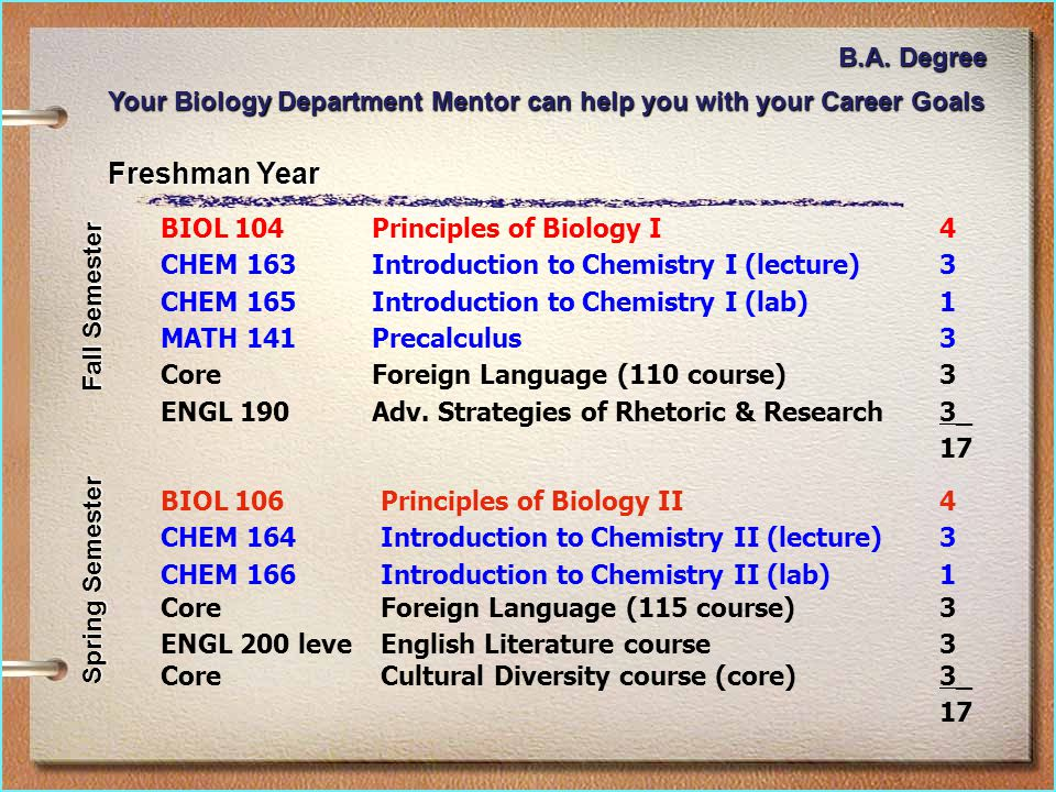 Freshman Year BIOL 104Principles of Biology I4 CHEM 163Introduction to Chemistry I (lecture)3 CHEM 165Introduction to Chemistry I (lab)1 MATH 141Precalculus3 CoreForeign Language (110 course)3 ENGL 190Adv.