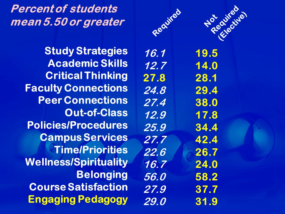 Study Strategies Academic Skills Critical Thinking Faculty Connections Peer Connections Out-of-Class Policies/Procedures Campus Services Time/Priorities Wellness/Spirituality Belonging Course Satisfaction Engaging Pedagogy Required Not Required (Elective) Percent of students mean 5.50 or greater 16.1 12.7 27.8 24.8 27.4 12.9 25.9 27.7 22.6 16.7 56.0 27.9 29.0 19.5 14.0 28.1 29.4 38.0 17.8 34.4 42.4 26.7 24.0 58.2 37.7 31.9