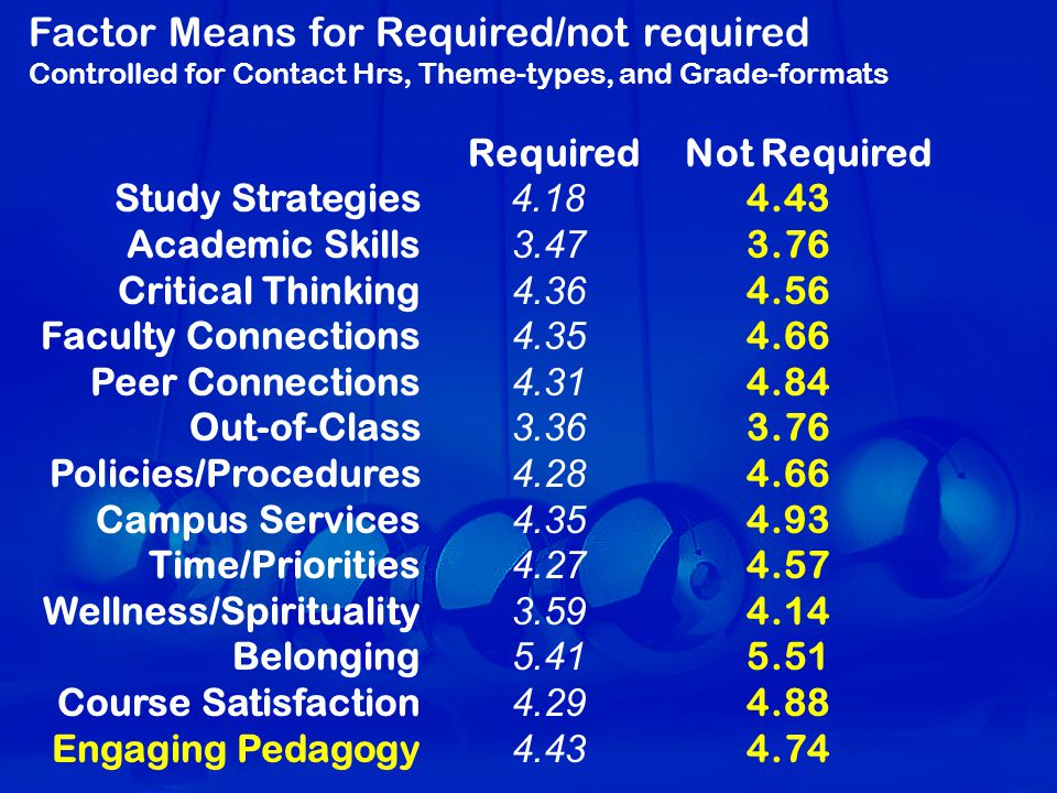Required Not Required Study Strategies 4.18 4.43 Academic Skills 3.47 3.76 Critical Thinking 4.36 4.56 Faculty Connections 4.35 4.66 Peer Connections 4.31 4.84 Out-of-Class 3.36 3.76 Policies/Procedures 4.28 4.66 Campus Services 4.35 4.93 Time/Priorities 4.27 4.57 Wellness/Spirituality 3.59 4.14 Belonging 5.41 5.51 Course Satisfaction 4.29 4.88 Engaging Pedagogy 4.43 4.74 Factor Means for Required/not required Controlled for Contact Hrs, Theme-types, and Grade-formats