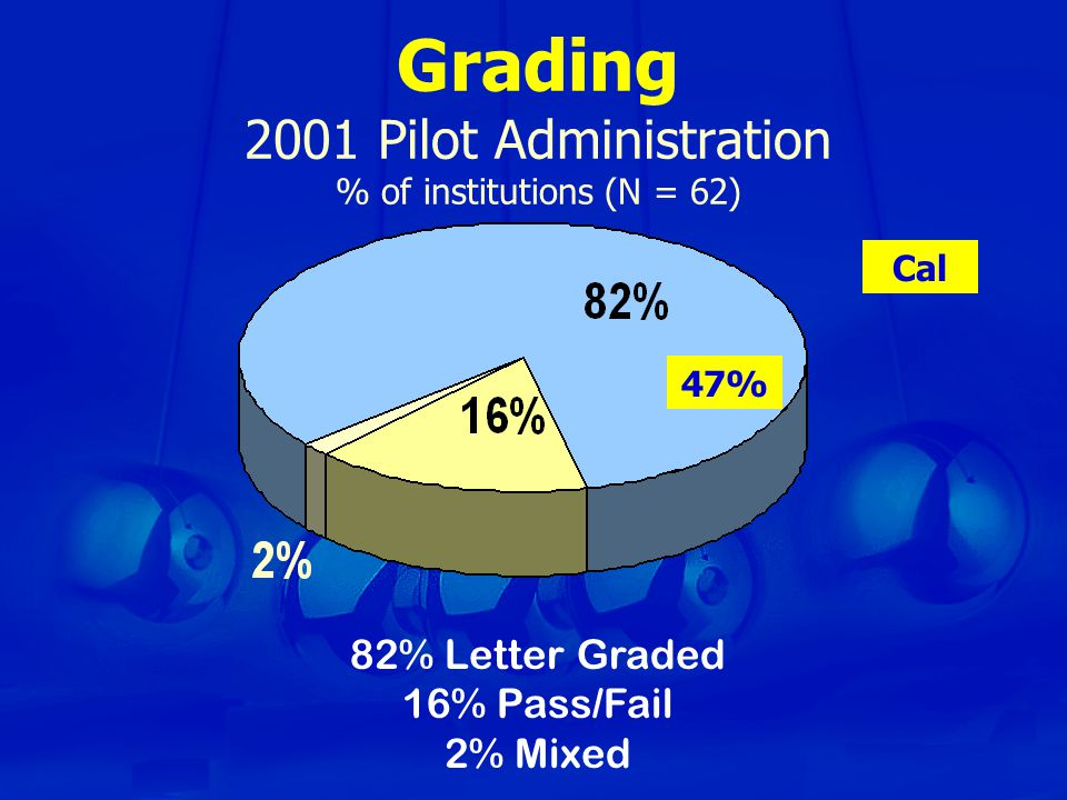 Grading 2001 Pilot Administration % of institutions (N = 62) 82% Letter Graded 16% Pass/Fail 2% Mixed Cal 47%