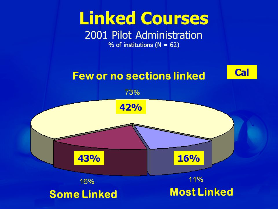 Linked Courses 2001 Pilot Administration % of institutions (N = 62) Few or no sections linked Some Linked Most Linked 16%43% 42% Cal