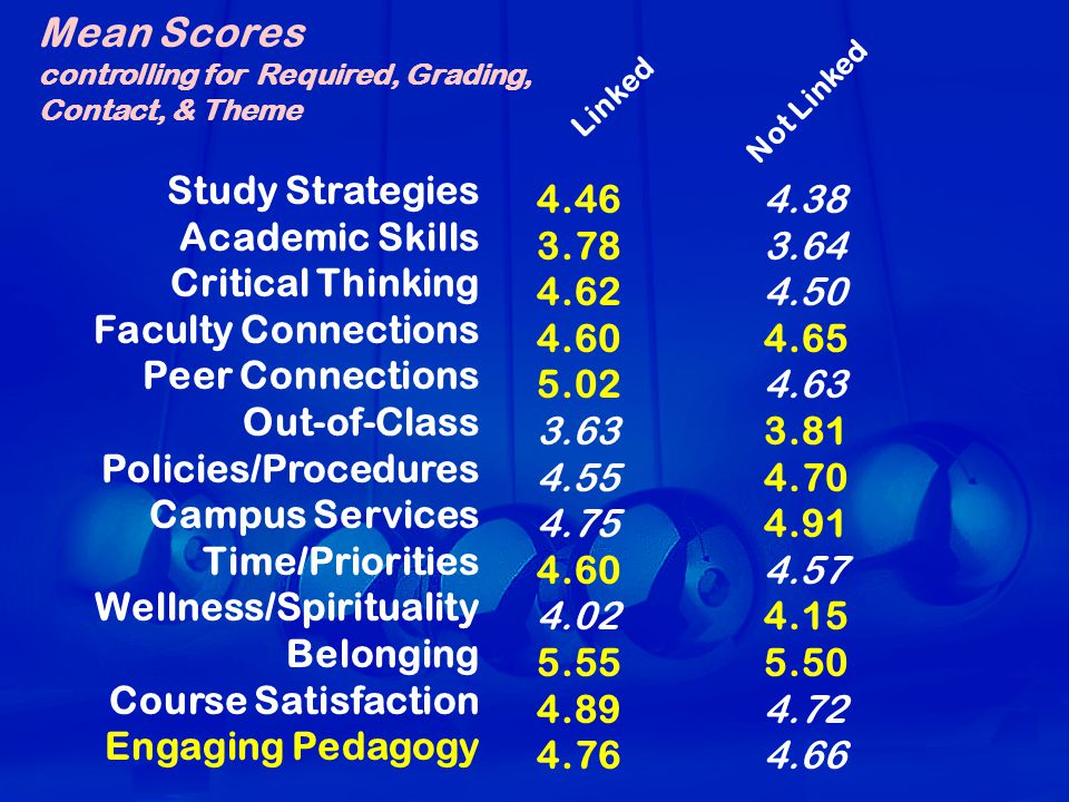 Study Strategies Academic Skills Critical Thinking Faculty Connections Peer Connections Out-of-Class Policies/Procedures Campus Services Time/Priorities Wellness/Spirituality Belonging Course Satisfaction Engaging Pedagogy Linked Not Linked Mean Scores controlling for Required, Grading, Contact, & Theme 4.464.38 3.783.64 4.624.50 4.604.65 5.024.63 3.633.81 4.554.70 4.754.91 4.604.57 4.024.15 5.555.50 4.894.72 4.764.66