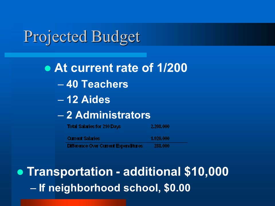 Projected Budget At current rate of 1/200 –40 Teachers –12 Aides –2 Administrators Transportation - additional $10,000 –If neighborhood school, $0.00