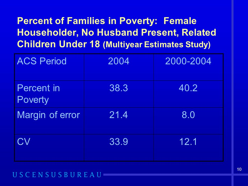 10 Percent of Families in Poverty: Female Householder, No Husband Present, Related Children Under 18 (Multiyear Estimates Study) ACS Period20042000-2004 Percent in Poverty 38.340.2 Margin of error21.48.0 CV33.912.1