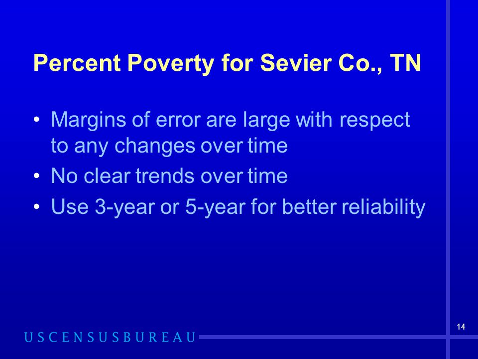 14 Percent Poverty for Sevier Co., TN Margins of error are large with respect to any changes over time No clear trends over time Use 3-year or 5-year for better reliability