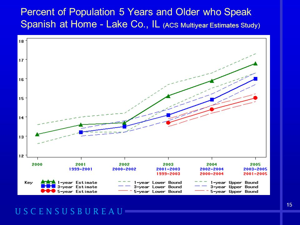 15 Percent of Population 5 Years and Older who Speak Spanish at Home - Lake Co., IL (ACS Multiyear Estimates Study)