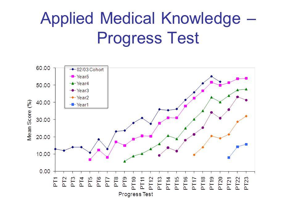 Applied Medical Knowledge – Progress Test