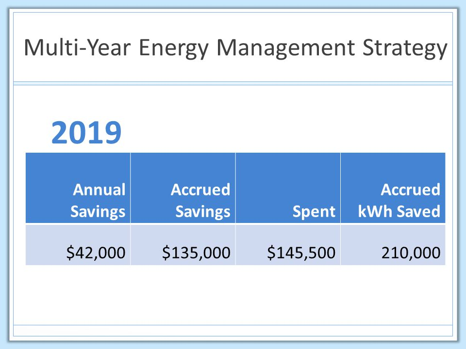 Multi-Year Energy Management Strategy 2019 Annual Savings Accrued SavingsSpent Accrued kWh Saved $42,000$135,000$145,500210,000