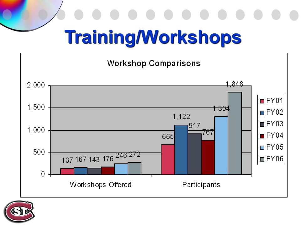 Training/Workshops
