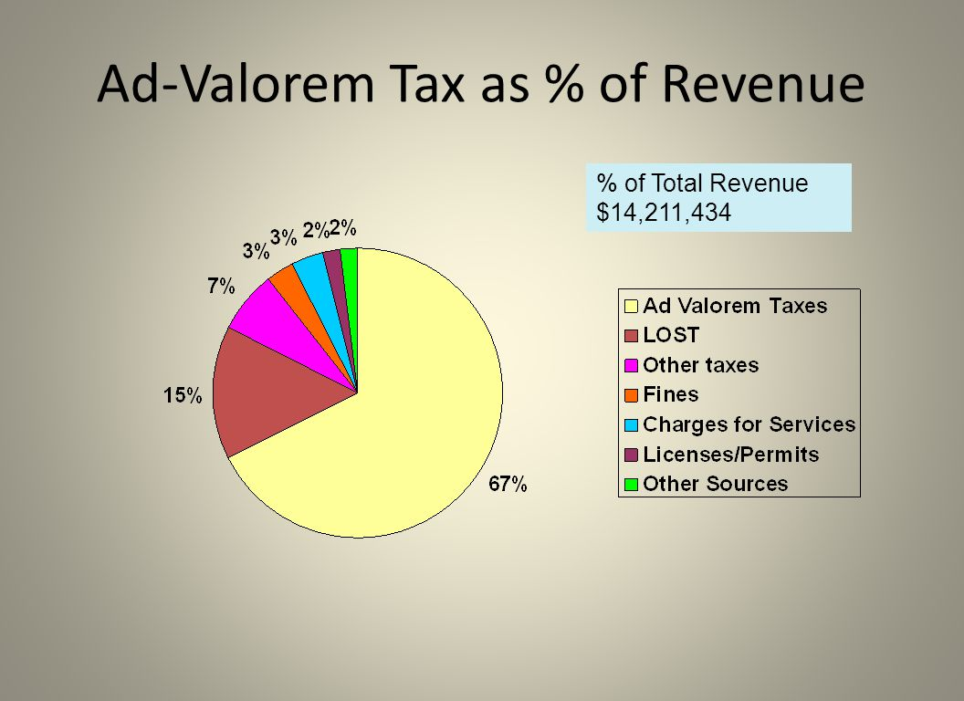Ad-Valorem Tax as % of Revenue % of Total Revenue $14,211,434