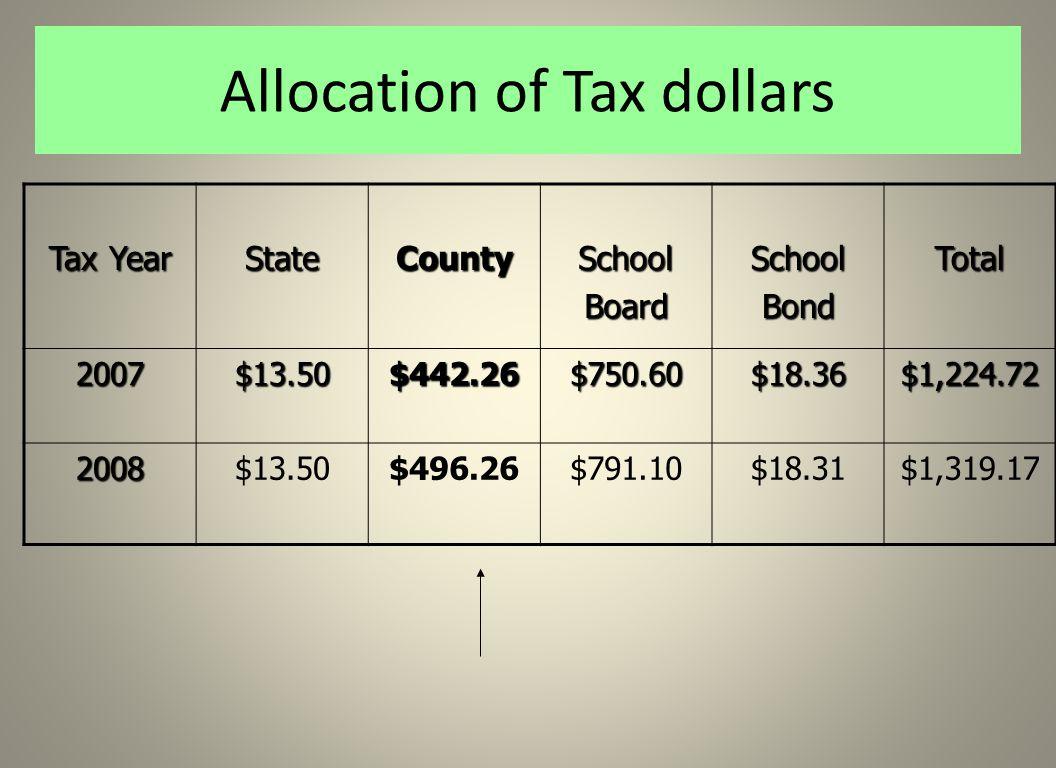 Allocation of Tax dollars Tax Year StateCountySchoolBoardSchoolBondTotal 2007$13.50$442.26$750.60$18.36$1,224.72 2008$13.50$496.26$791.10$18.31$1,319.17