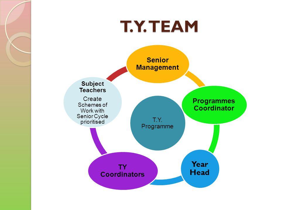 T.Y. TEAM T.Y. Programme Senior Management Programmes Coordinator Year Head TY Coordinators Subject Teachers Create Schemes of Work with Senior Cycle