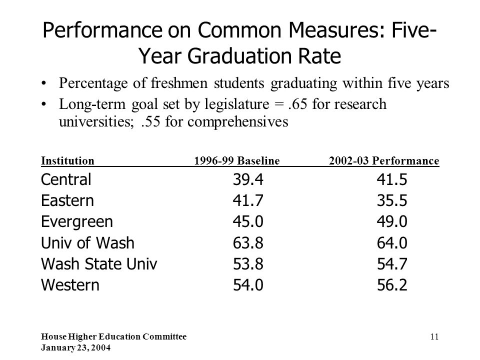 House Higher Education Committee January 23, 2004 11 Performance on Common Measures: Five- Year Graduation Rate Percentage of freshmen students gradua